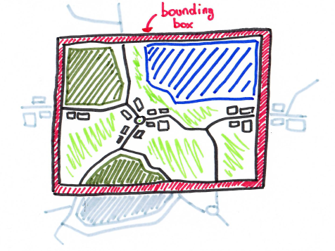 Drawing of a bounding box